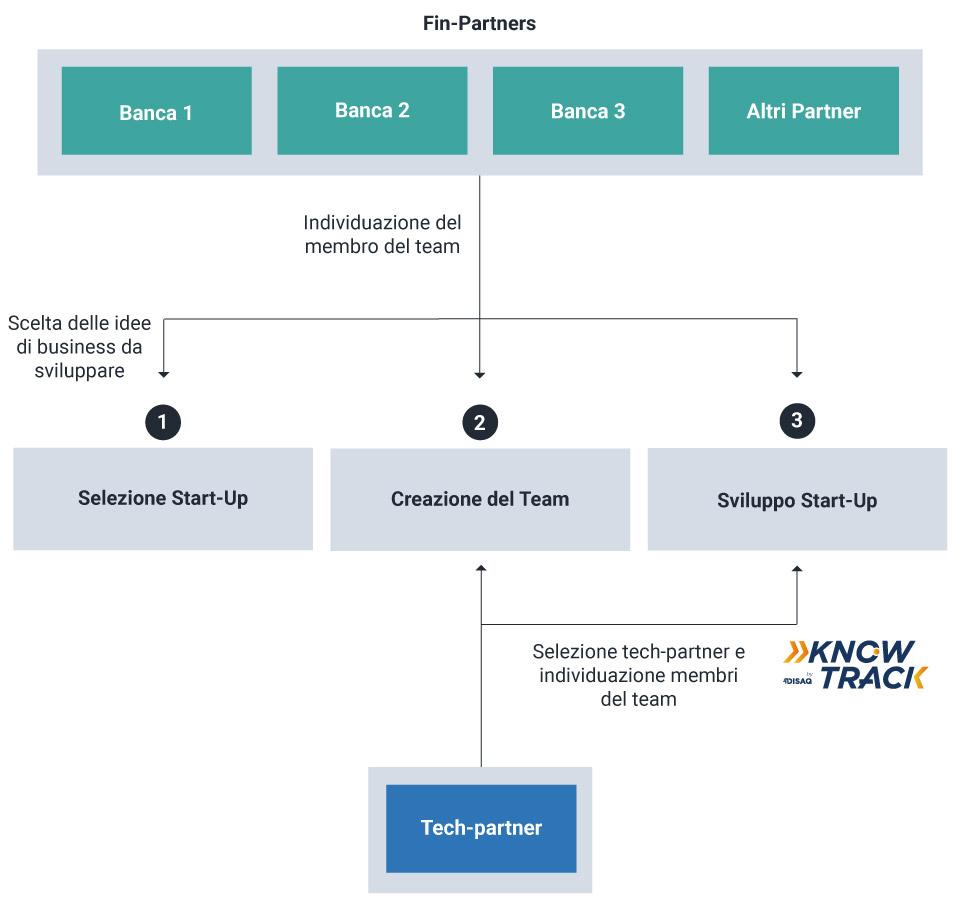 Infografica Start-up Tabelle